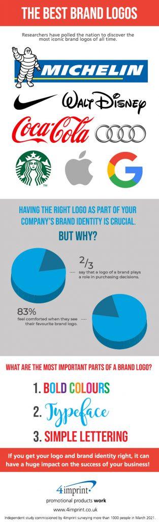 Best brand logos infographic (1)